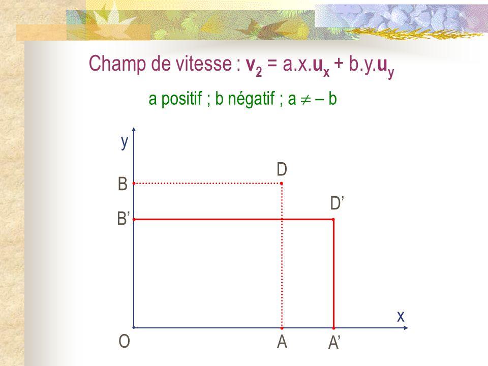 Champ de vitesse : v 2 = a.x. u x + b.y. u y O x y A B D A B D a positif ; b négatif ; a – b