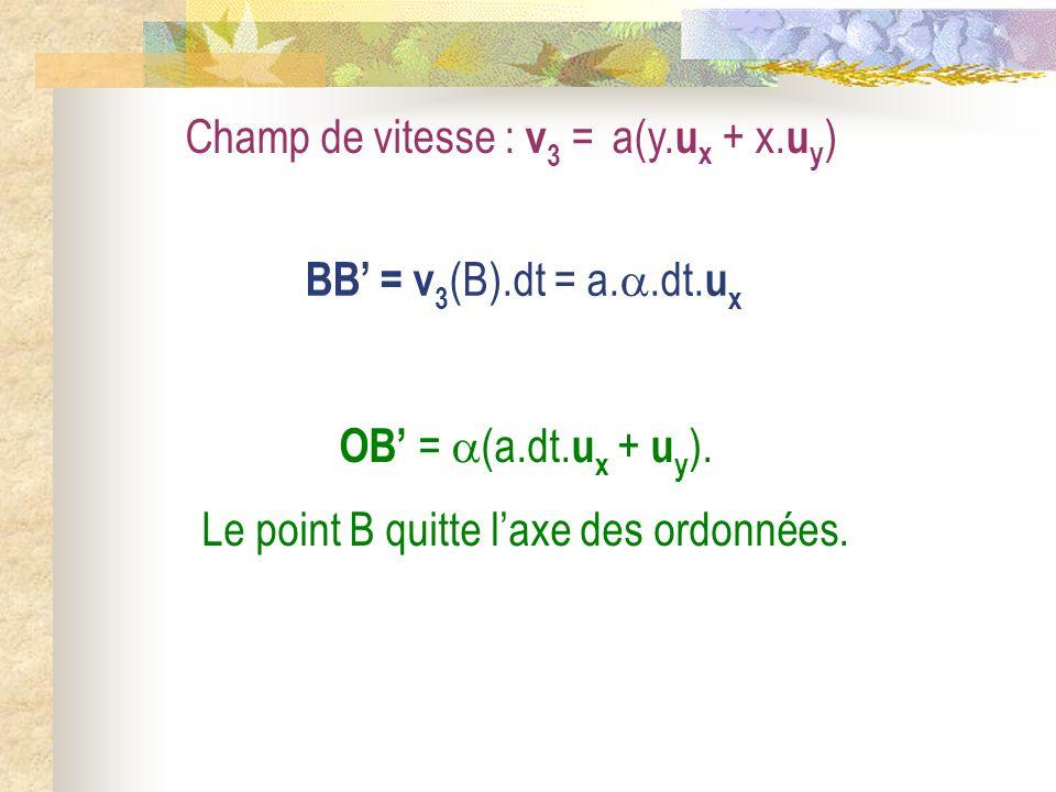 Champ de vitesse : v 3 = a(y. u x + x. u y ) BB = v 3 (B).dt = a..dt. u x OB = (a.dt. u x + u y ). Le point B quitte laxe des ordonnées.