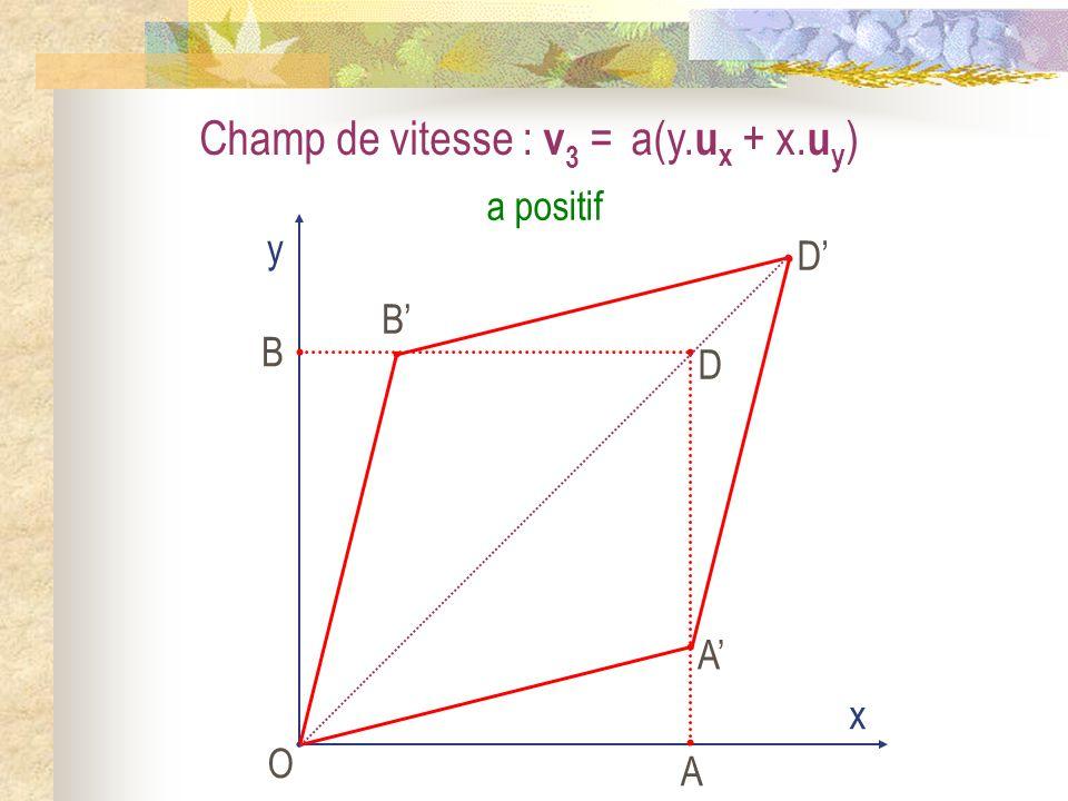 Champ de vitesse : v 3 = a(y. u x + x. u y ) O x y A B D A B D a positif