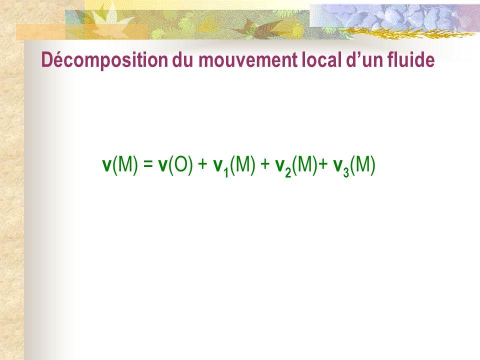 Décomposition du mouvement local dun fluide v (M) = v (O) + v 1 (M) + v 2 (M)+ v 3 (M)