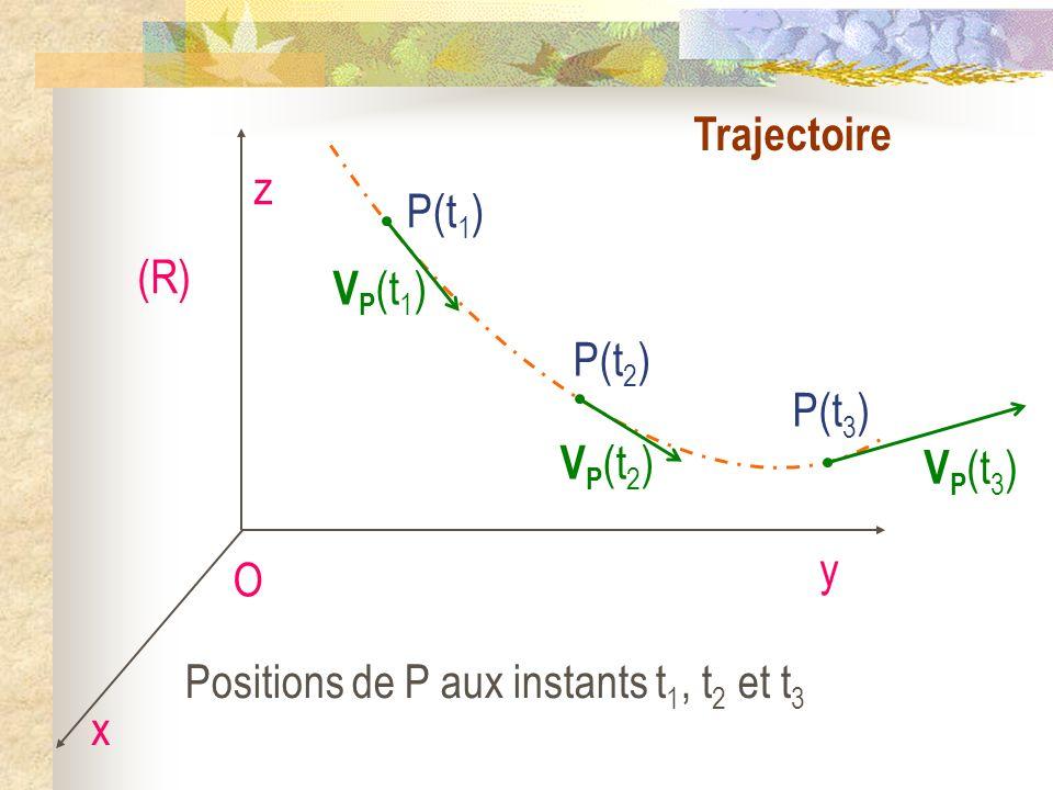 Trajectoire O x y z (R) P(t 1 ) V P (t 1 ) P(t 2 ) P(t 3 ) V P (t 2 ) V P (t 3 ) Positions de P aux instants t 1, t 2 et t 3