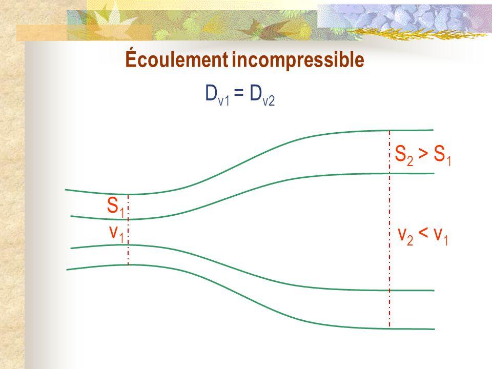Écoulement incompressible D v1 = D v2 S1S1 v1v1 S 2 > S 1 v 2 < v 1
