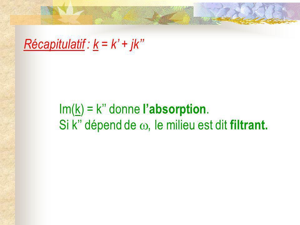 Im(k) = k donne labsorption. Si k dépend de, le milieu est dit filtrant. Récapitulatif : k = k + jk