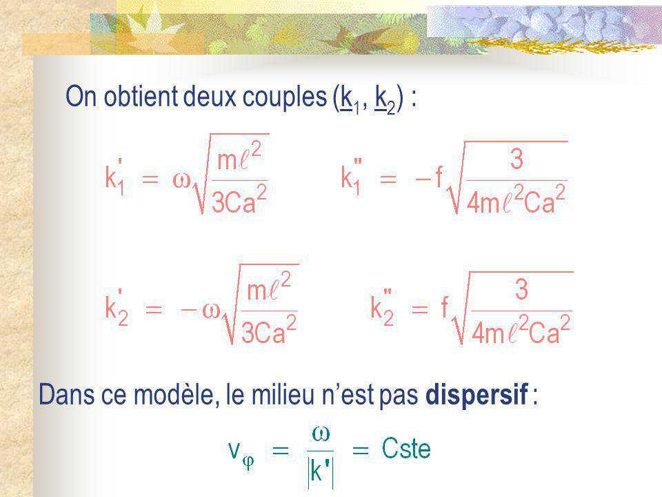 On obtient deux couples (k 1, k 2 ) : Dans ce modèle, le milieu nest pas dispersif :