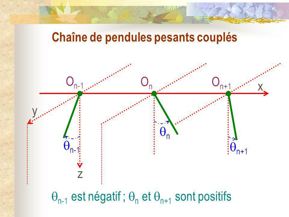Chaîne de pendules pesants couplés Théorème du moment cinétique appliqué au pendule de rang n en O n projeté sur laxe O n x :