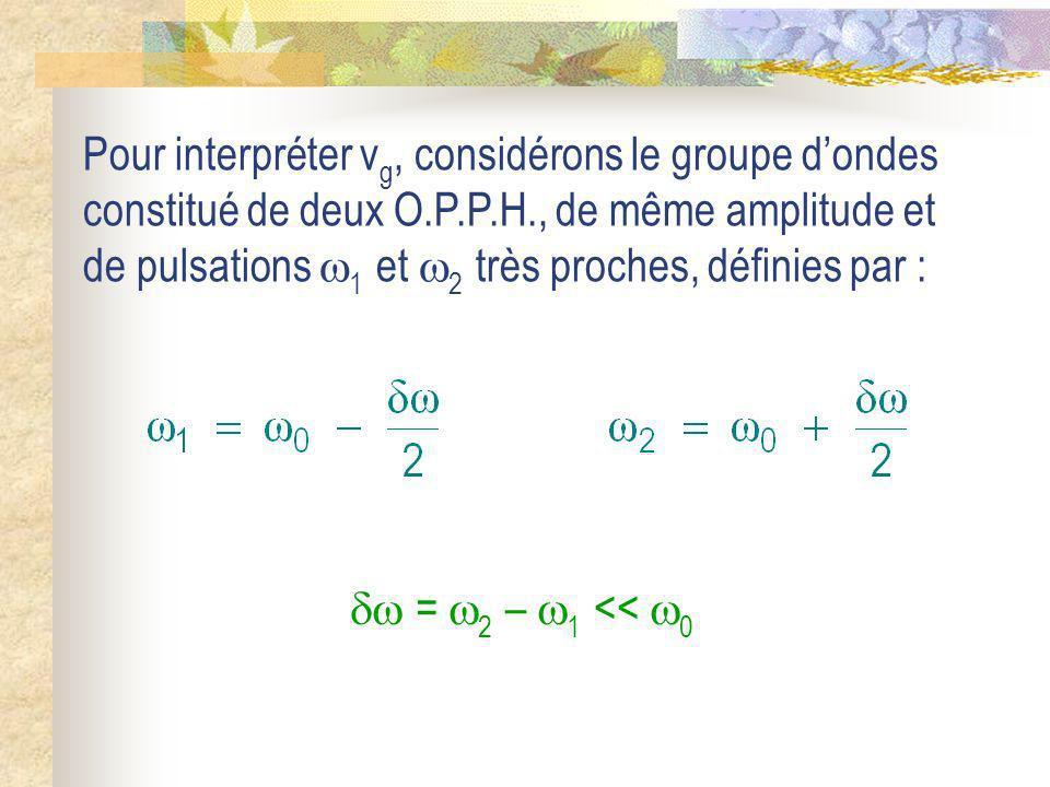 Pour interpréter v g, considérons le groupe dondes constitué de deux O.P.P.H., de même amplitude et de pulsations 1 et 2 très proches, définies par :