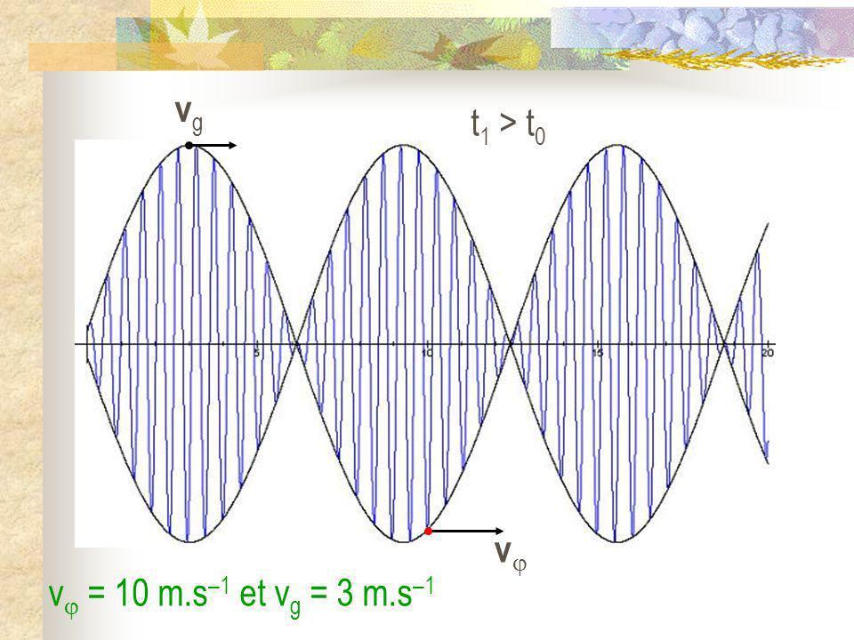 t 1 > t 0 vgvg v = 10 m.s –1 et v g = 3 m.s –1 v