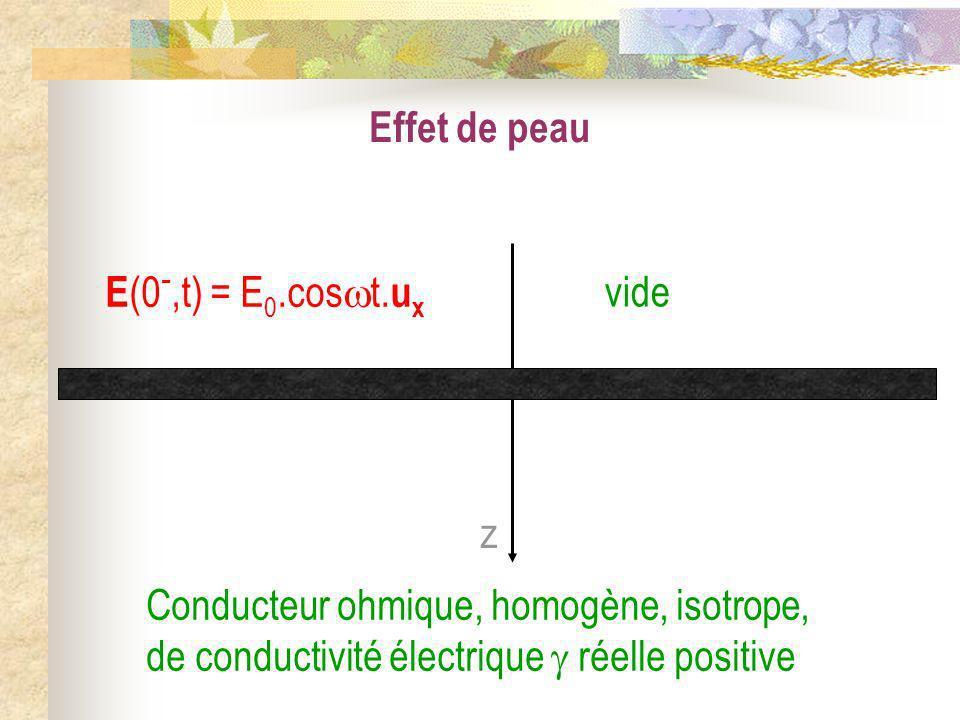 Effet de peau z vide Conducteur ohmique, homogène, isotrope, de conductivité électrique réelle positive E (0 -,t) = E 0.cos t. u x