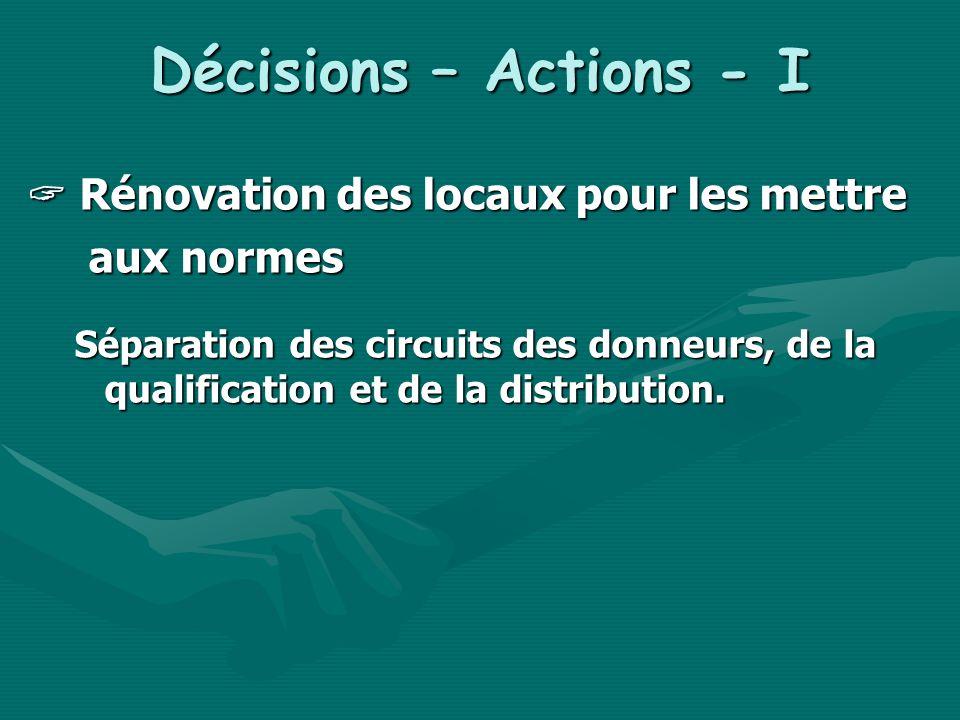 Décisions – Actions - I Rénovation des locaux pour les mettre Rénovation des locaux pour les mettre aux normes aux normes Séparation des circuits des donneurs, de la qualification et de la distribution.