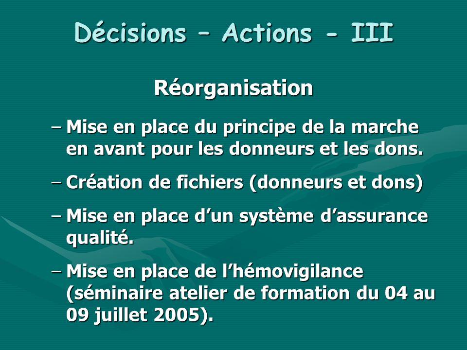 Décisions – Actions - III Réorganisation –Mise en place du principe de la marche en avant pour les donneurs et les dons. –Création de fichiers (donneu
