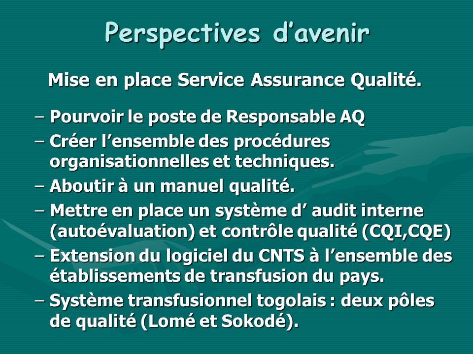 Perspectives davenir Mise en place Service Assurance Qualité. –Pourvoir le poste de Responsable AQ –Créer lensemble des procédures organisationnelles