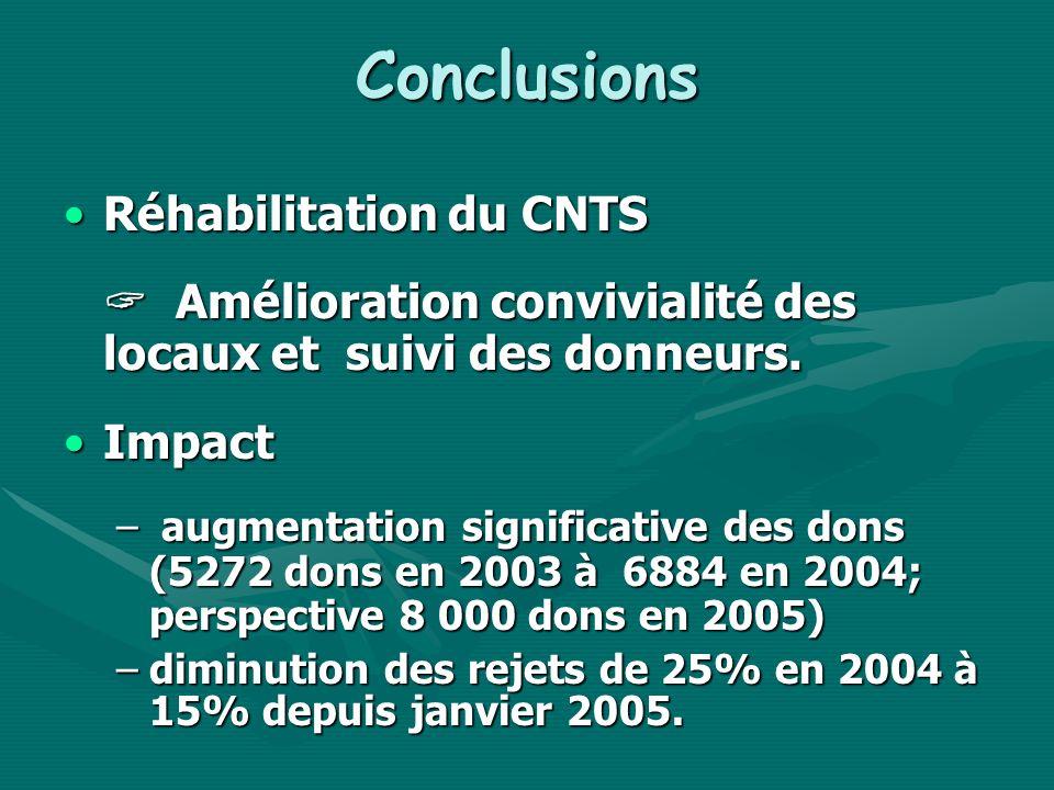 Conclusions Réhabilitation du CNTSRéhabilitation du CNTS Amélioration convivialité des locaux et suivi des donneurs. Amélioration convivialité des loc
