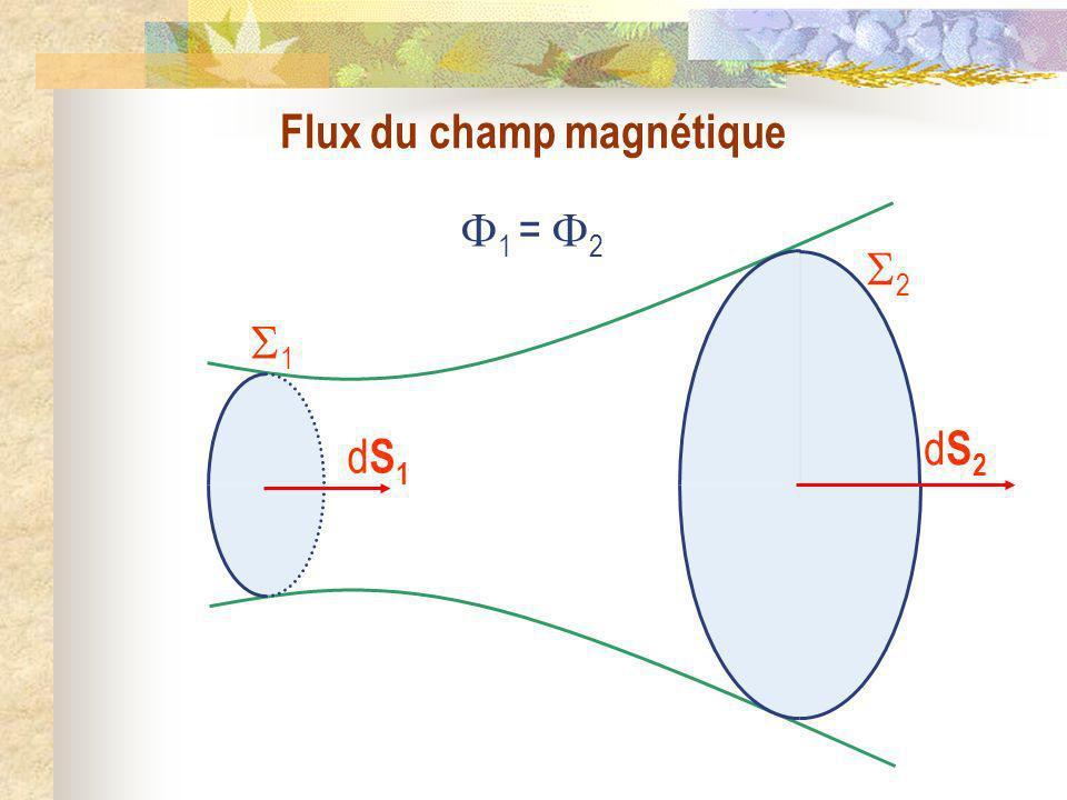 Flux du champ magnétique 1 2 dS2dS2 dS1dS1 1 = 2