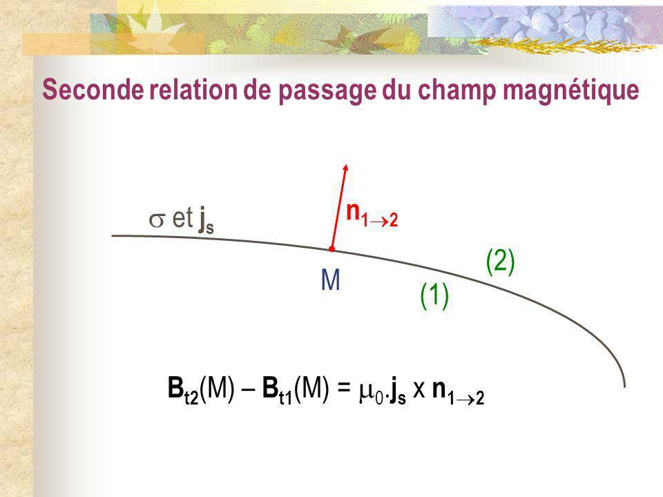 Seconde relation de passage du champ magnétique et j s (1) (2) M B t2 (M) – B t1 (M) = 0. j s x n 1 2 n 1 2