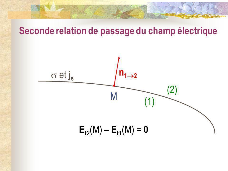 Seconde relation de passage du champ électrique et j s (1) (2) M E t2 (M) – E t1 (M) = 0 n 1 2