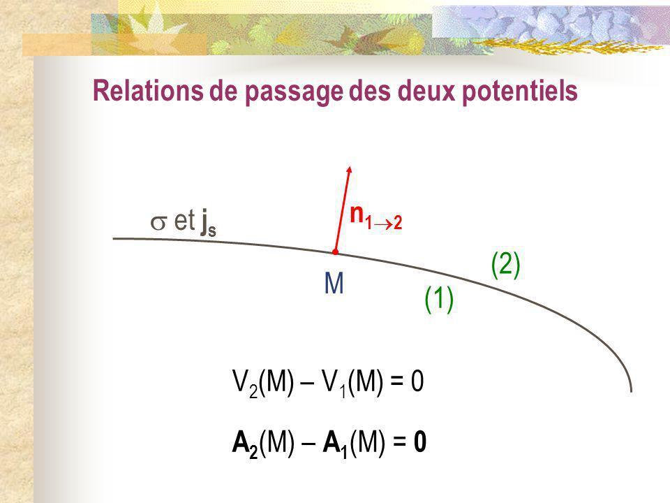 Relations de passage des deux potentiels et j s (1) (2) M V 2 (M) – V 1 (M) = 0 A 2 (M) – A 1 (M) = 0 n 1 2