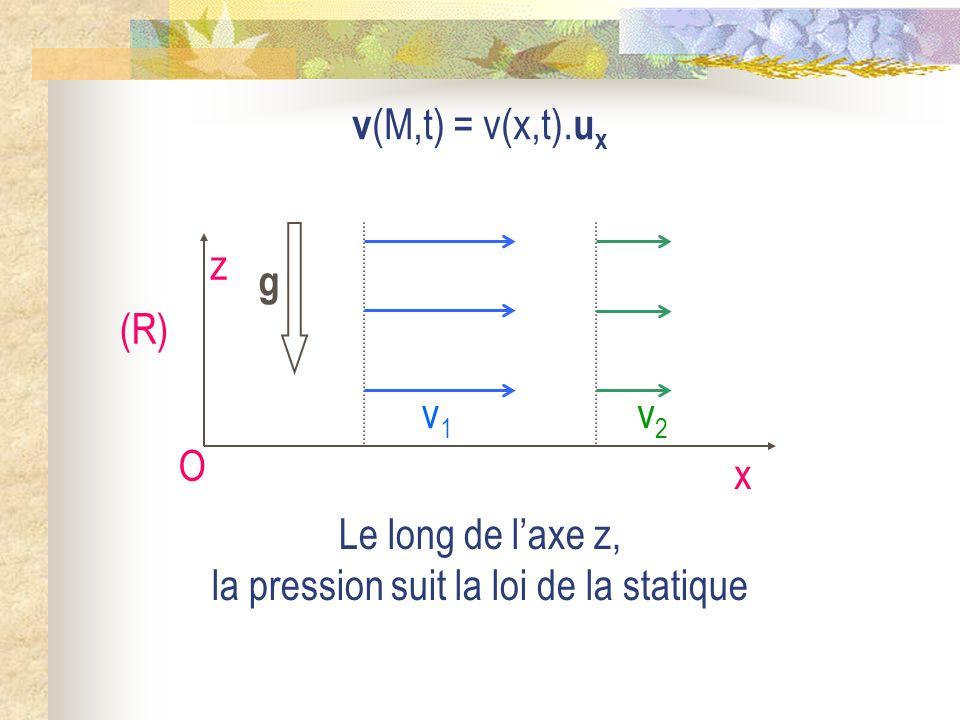 O x z (R) g v (M,t) = v(x,t).