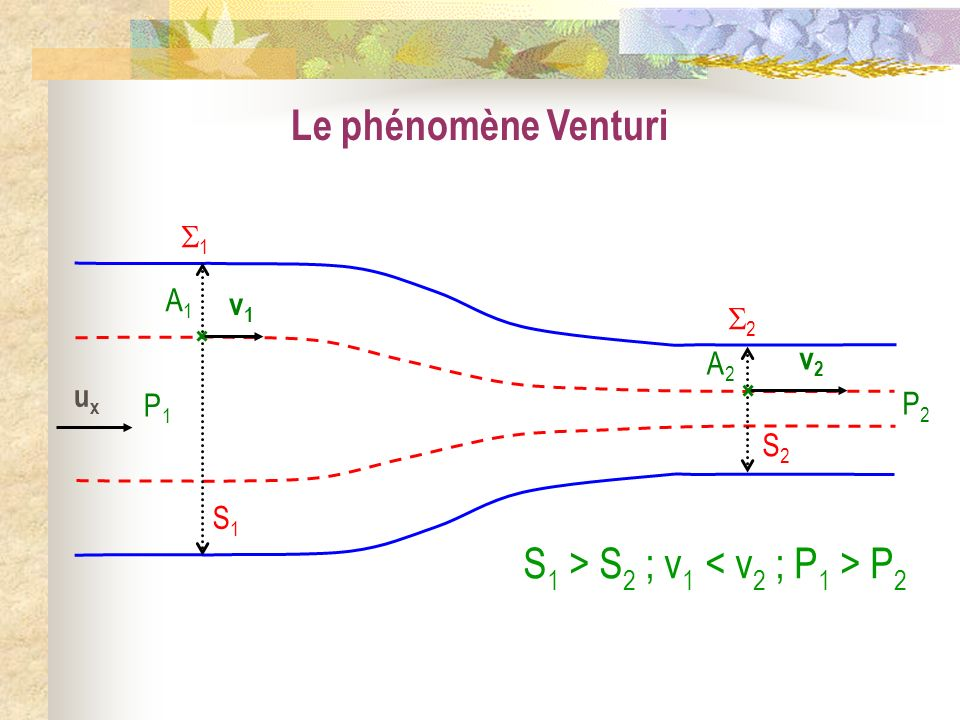 Le phénomène Venturi S1S1 1 S2S2 2 uxux P1P1 A1A1 v1v1 P2P2 A2A2 v2v2 S 1 > S 2 ; v 1 P 2