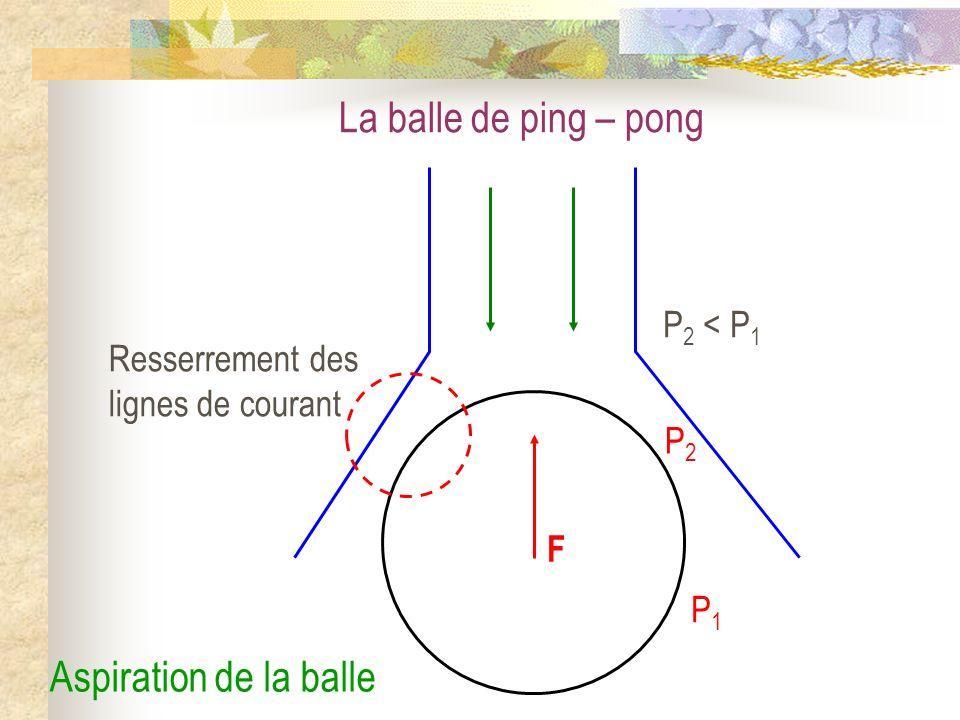 La balle de ping – pong F P1P1 P2P2 Resserrement des lignes de courant P 2 < P 1 Aspiration de la balle