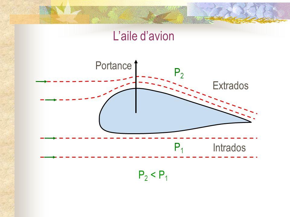 Laile davion P 2 < P 1 Extrados Intrados P1P1 P2P2 Portance