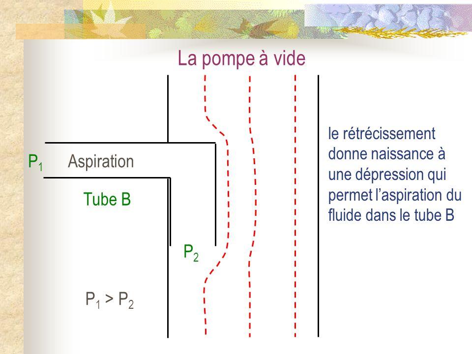La pompe à vide Aspiration P1P1 P2P2 Tube B P 1 > P 2 le rétrécissement donne naissance à une dépression qui permet laspiration du fluide dans le tube B