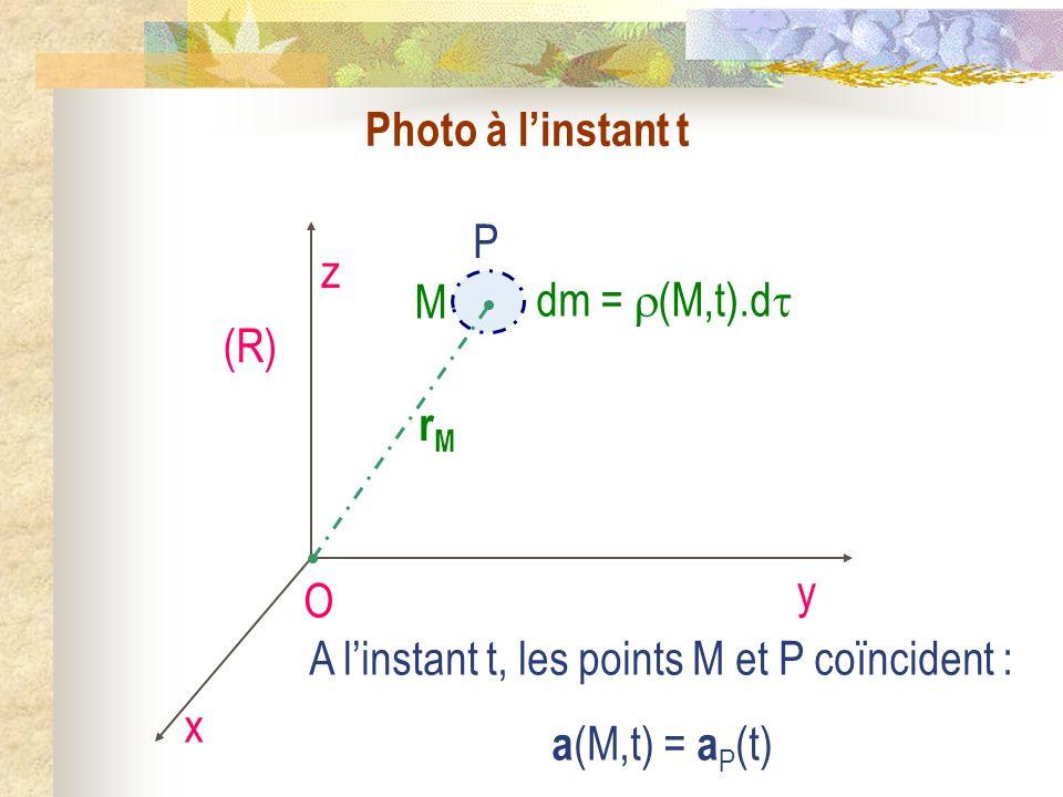 Photo à linstant t O x y z (R) P A linstant t, les points M et P coïncident : a (M,t) = a P (t) rMrM M dm = (M,t).d