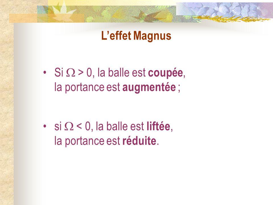 Leffet Magnus Si > 0, la balle est coupée, la portance est augmentée ; si < 0, la balle est liftée, la portance est réduite.