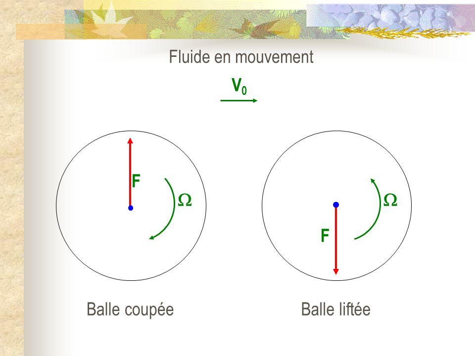 V0V0 Fluide en mouvement F Balle coupée F Balle liftée