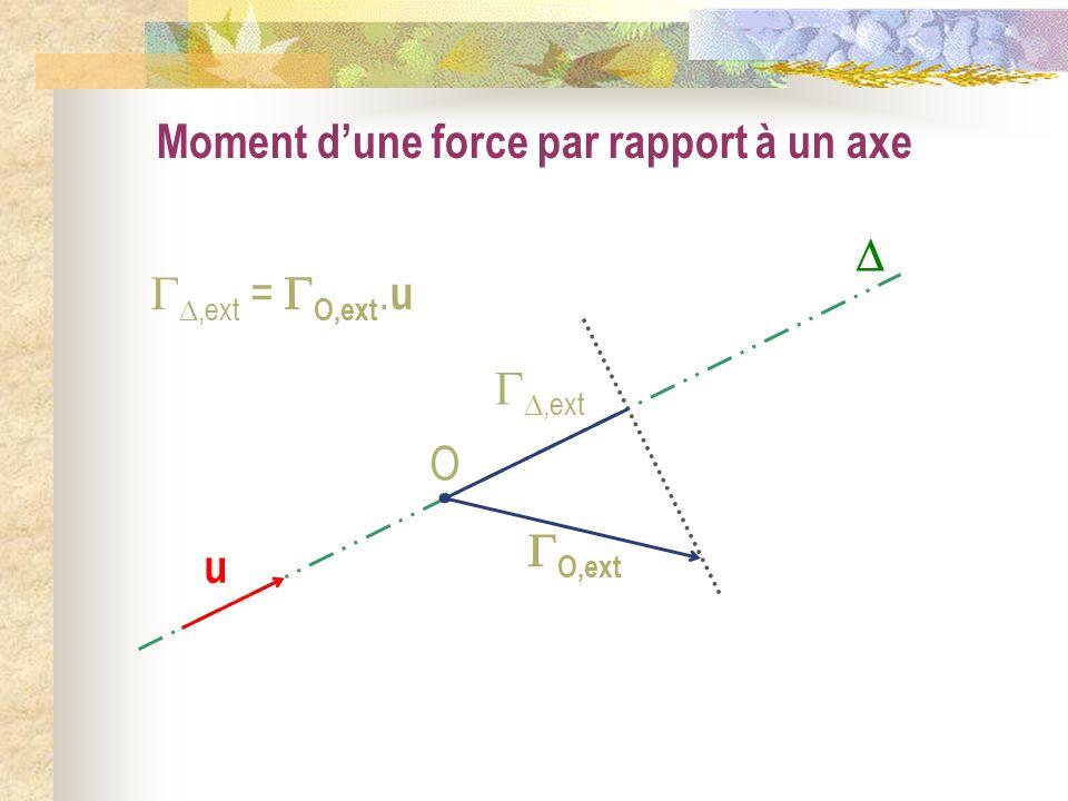u Moment dune force par rapport à un axe O,ext O,ext,ext = O,ext. u