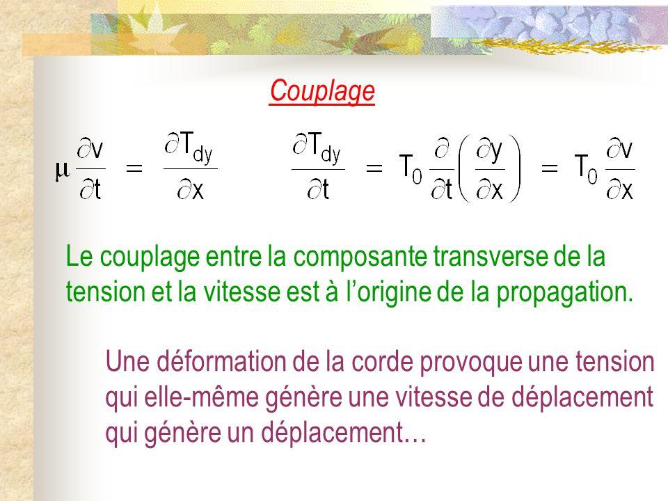 La corde vibrante II) Solutions de léquation de DAlembert