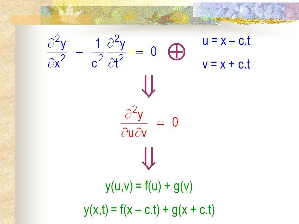 La corde vibrante II) Solutions de léquation de DAlembert 1) Les ondes planes progressives a) Recherche de la solution générale b) Interprétation