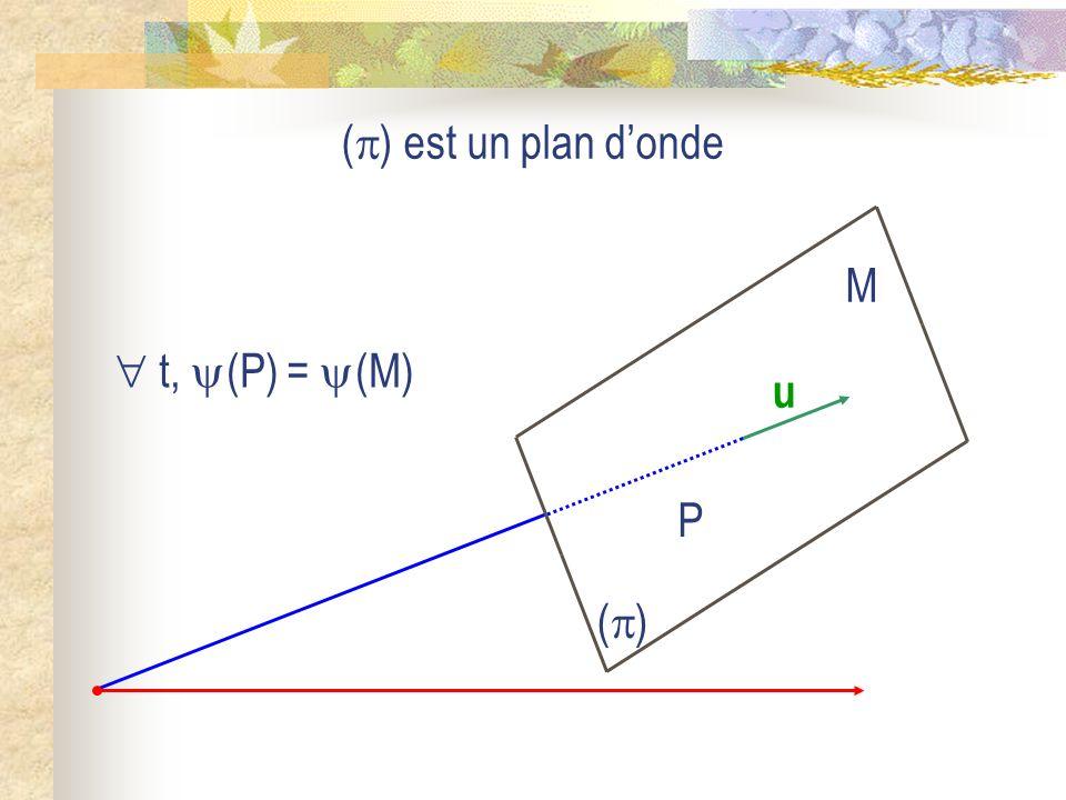 Interprétation f(u) x1x1 x t1t1 f(u 1 ) f(u) x2x2 x t 2 > t 1 f(u 2 )