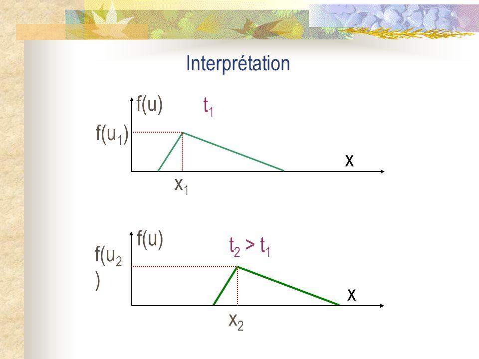 Cest léquation horaire dun mouvement de translation rectiligne uniforme suivant laxe Ox, dans le sens des x croissants à la célérité c.