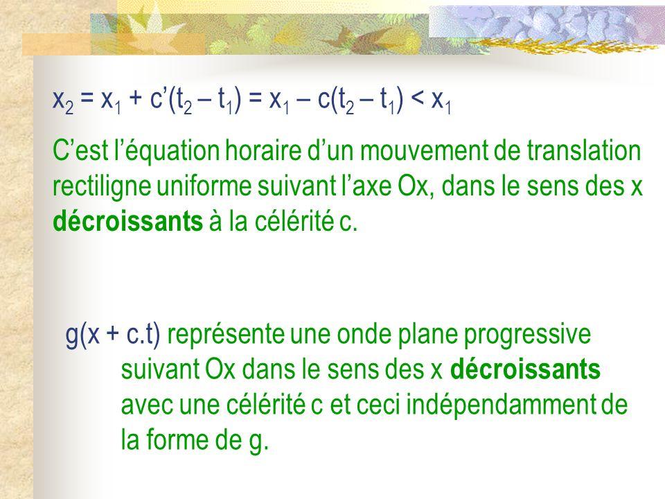 La solution générale de léquation de propagation unidimensionnelle dite de DAlembert, Conclusion : peut sécrire sous la forme dune superposition de deux ondes planes progressives se propageant en sens opposés le long de Ox avec la même célérité c : y(x,t) = f(x – ct) + g(x + ct).