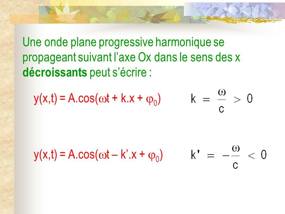 (M) = 0 u ( ) M t x (M) = 0 u ( ) M x + dx t + dt ( ) est un plan donde