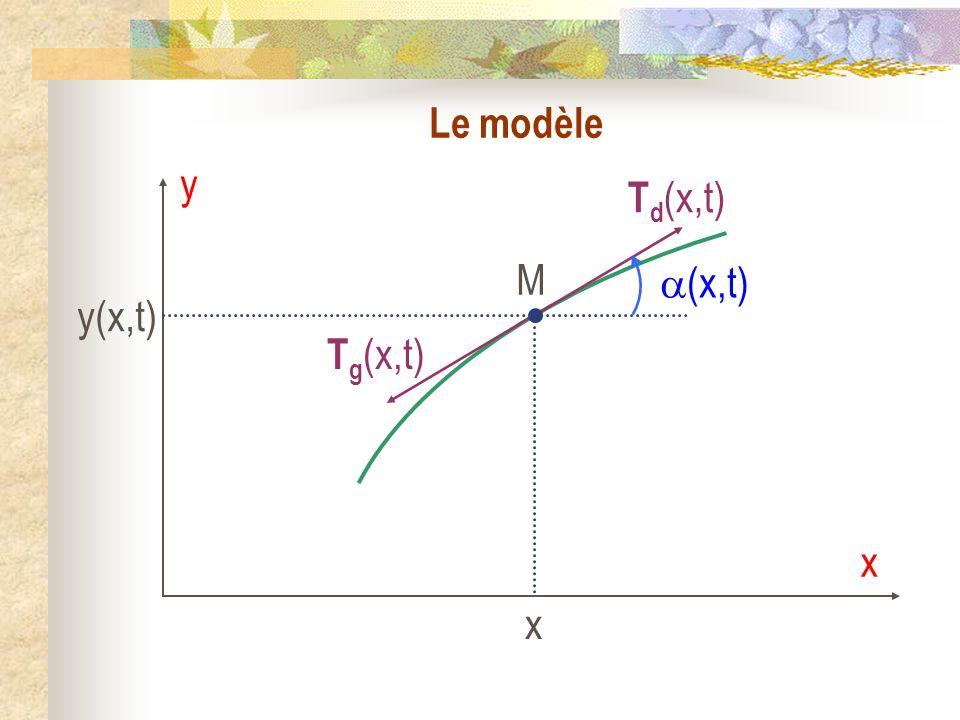 Le modèle 1.
