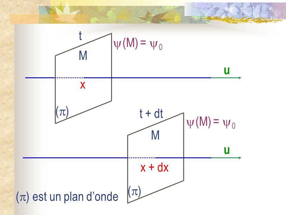 La corde vibrante II) Solutions de léquation de DAlembert 1) Les ondes planes progressives 2) Les ondes stationnaires