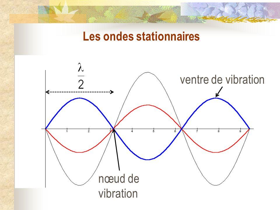 La corde vibrante II) Solutions de léquation de DAlembert 1) Les ondes planes progressives 2) Les ondes stationnaires 3) Conclusion