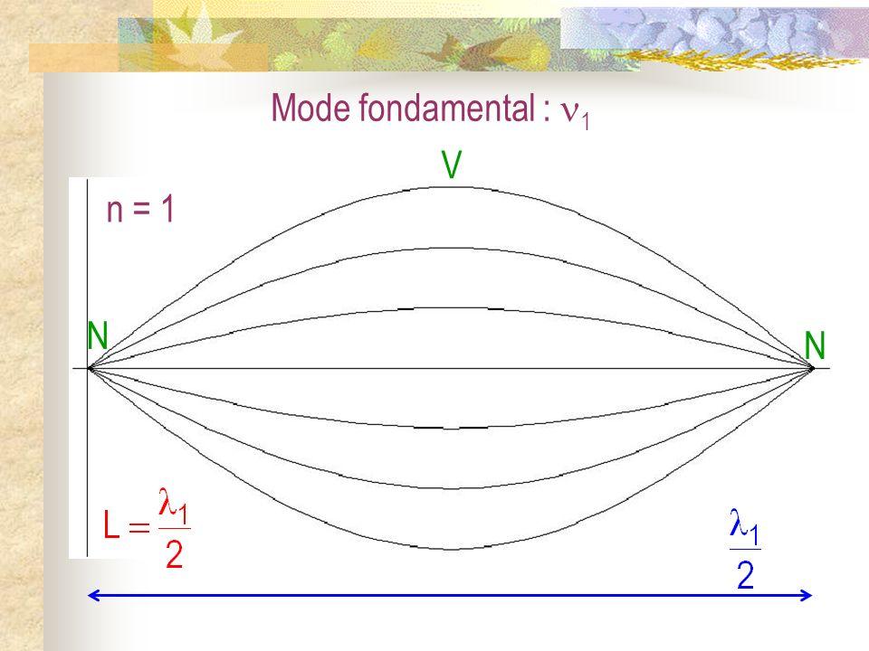 Harmonique 2 : 2 = 2 1 n = 2 N N V N V L = 2 2