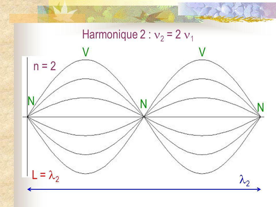 Harmonique 3 : 3 = 3 1 n = 3 N N V N V V N 3