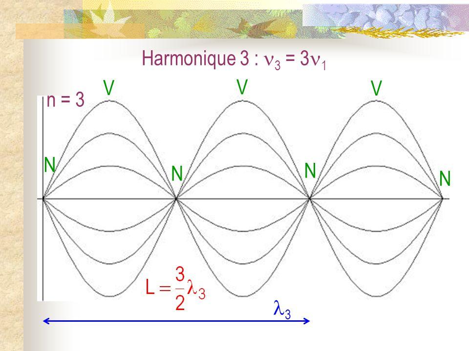 Harmonique 4 : 4 = 4 1 n = 4 N N V N VV NN V 4 L = 2 4