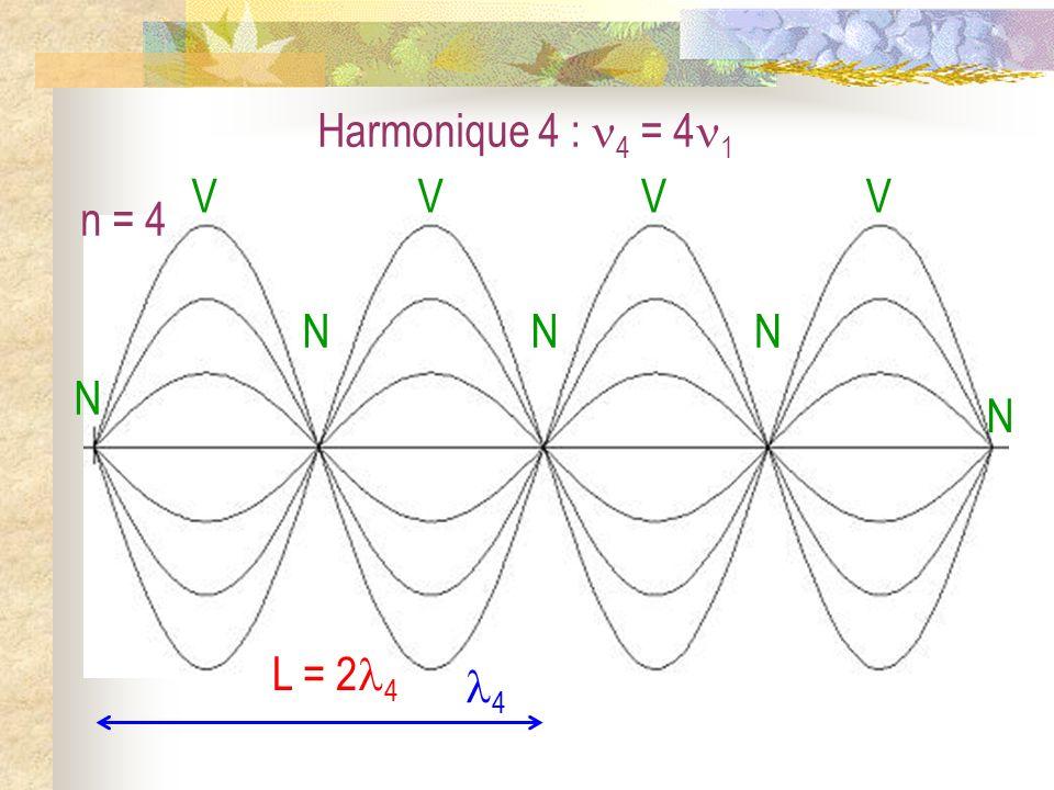 La corde vibrante III) Les vibrations libres dune corde fixée à ses deux extrémités 1) Les modes propres 2) Problème général
