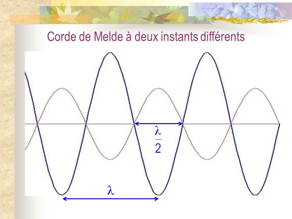 La corde vibrante IV) Les vibrations forcées dune corde fixée à une extrémité ; Ondes stationnaires et résonances 1) La corde de Melde a) Ondes stationnaires 2) Ondes stationnaires et résonances