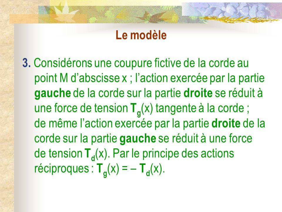 La corde vibrante I) Equation de la corde vibrante 1) Le modèle 2) Mise en équation