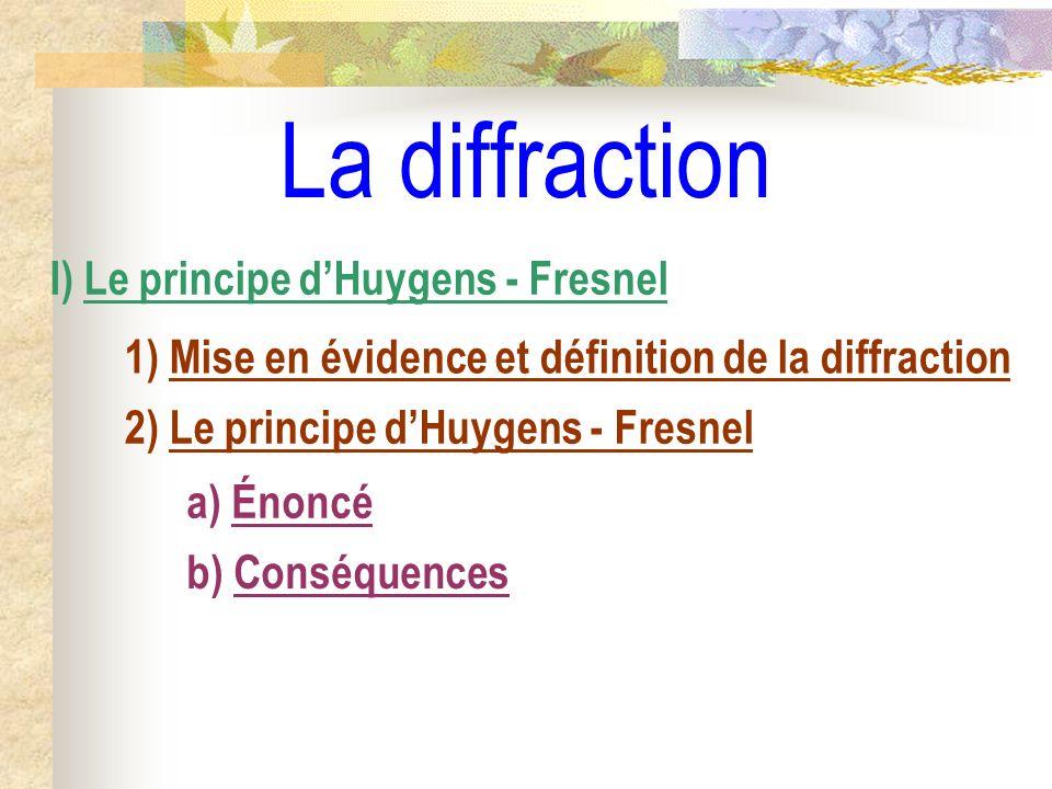 Énoncé du principe dHuygens – Fresnel Pour le calcul de léclairement en un point M :.