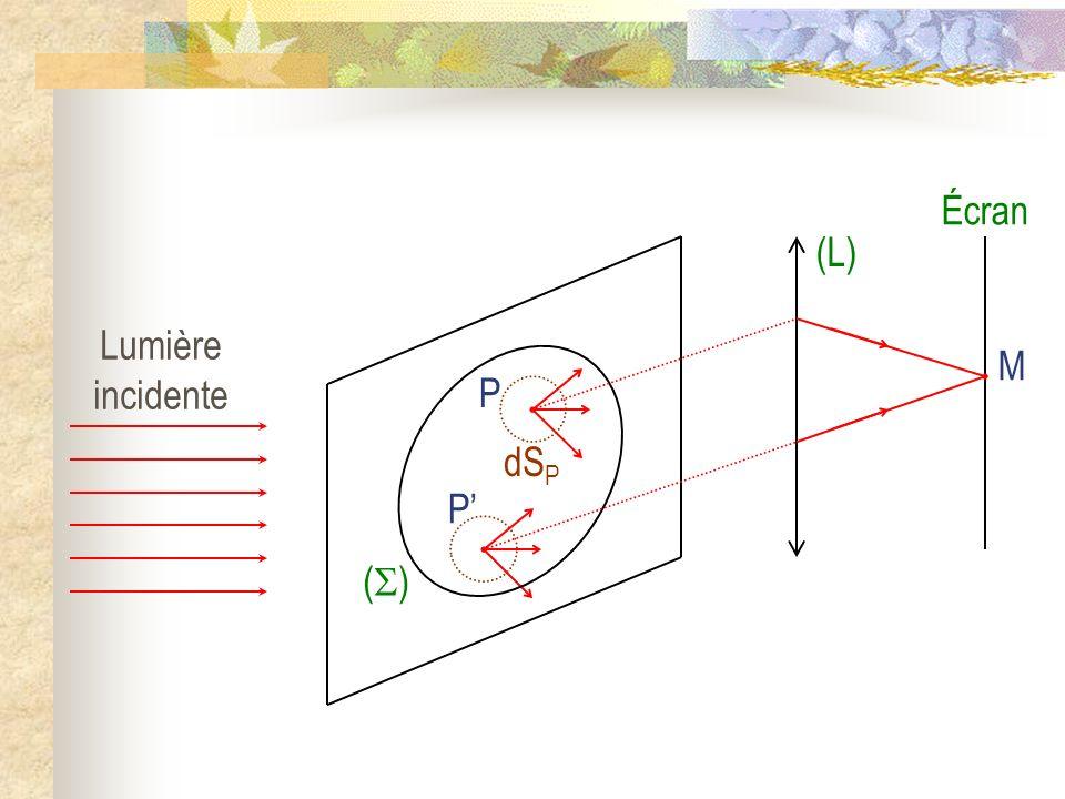 La diffraction I) Le principe dHuygens - Fresnel 1) Mise en évidence et définition de la diffraction 2) Le principe dHuygens - Fresnel a) Énoncé b) Conséquences