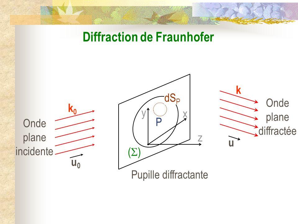 La diffraction II) Lapproximation de Fraunhofer : diffraction à linfini 1) Énoncé