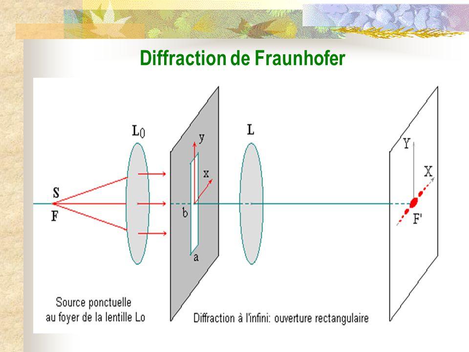 Onde plane incidente k0k0 u0u0 Onde plane diffractée k u x y z ( ) Pupille diffractante P dS P Diffraction de Fraunhofer