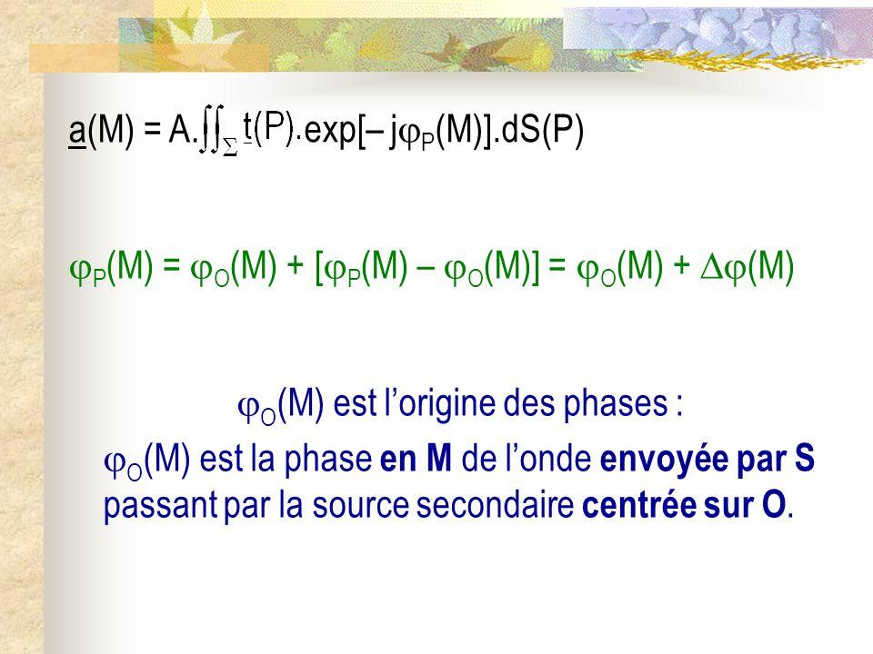La diffraction II) Lapproximation de Fraunhofer : diffraction à linfini 1) Énoncé 2) Relation fondamentale