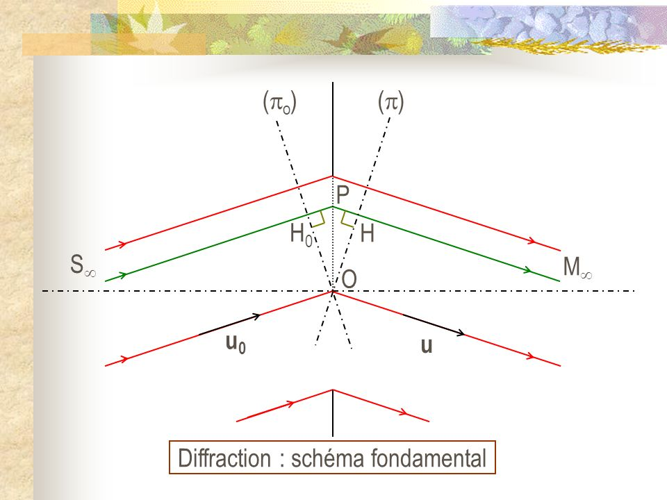 O (M) = k 0 (SOM) P (M) = k 0 (SPM) (SPM) et (SOM) sont les chemins optiques mesurés le long des rayons lumineux passant par respectivement en P et en O (M) = k 0 [(SPM) – (SOM)]
